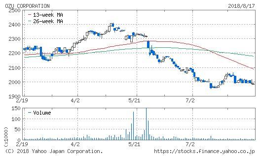 小津産業チャート
