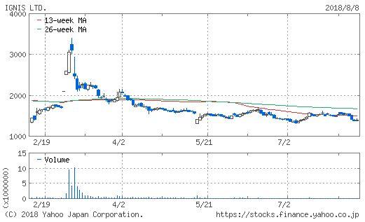 イグニスのチャート画像