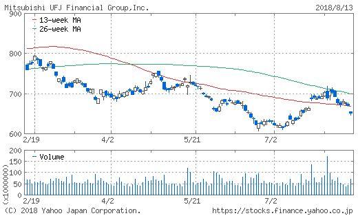 三菱UFJ FGのチャート画像