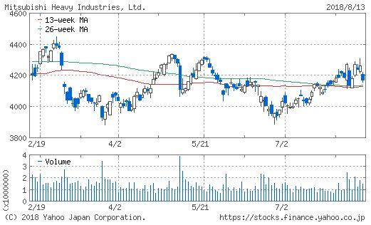 三菱重工業のチャート画像