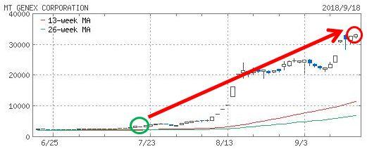 エムティジェネックスのチャート画像