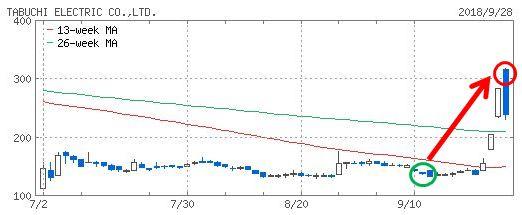 田淵電機のチャート画像