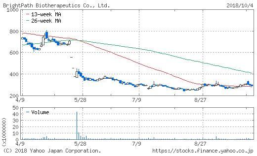 ブライトパス・バイオのチャート画像