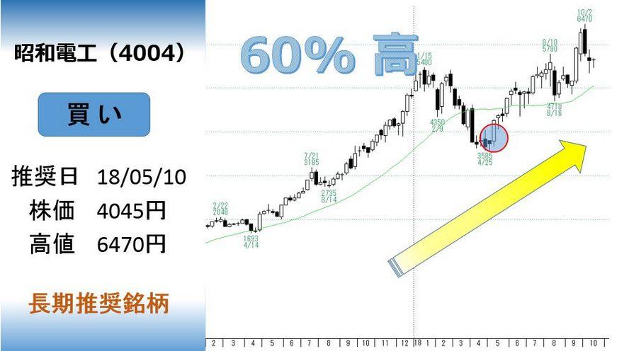 昭和電工のチャート画像