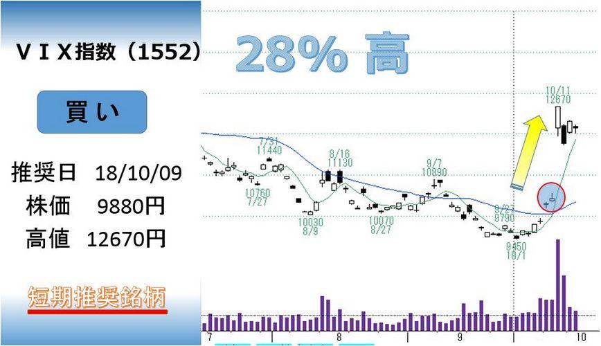 VIX指数のチャート画像