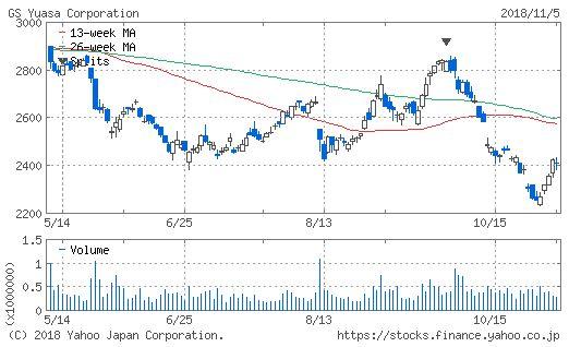 GSユアサコーポのチャート画像