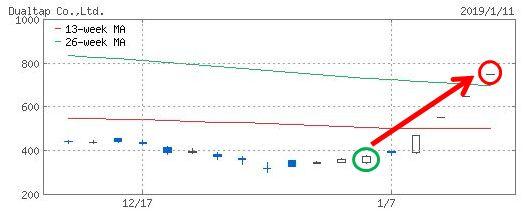 デュアルタップのチャート画像