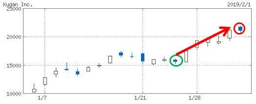 Kudanのチャート画像