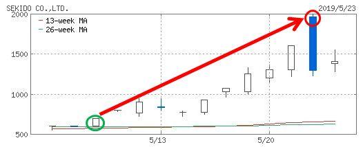 セキドのチャート画像