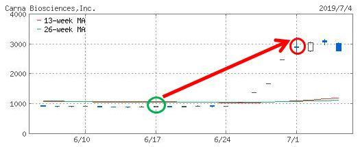 カルナバイオサイエンスのチャート画像