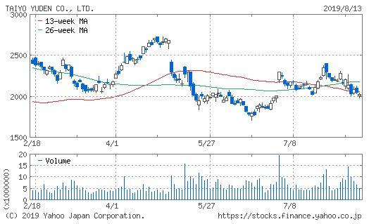 株価 の 太陽 誘電