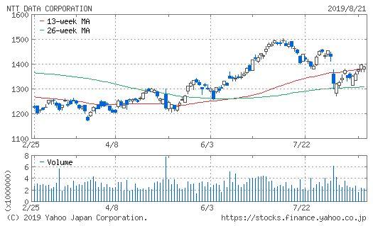 NTTデータのチャート画像