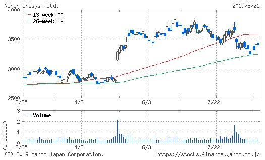 ユニシス 株価 日本