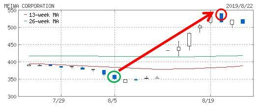明和産業のチャート画像