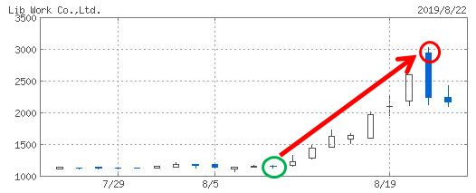 Lib Workのチャート画像