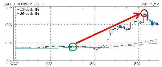 ベネフィットジャパンのチャート画像