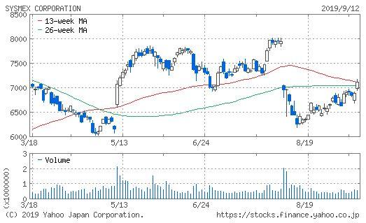 株価 シスメックス