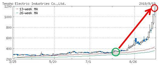 天昇電気工業のチャート画像